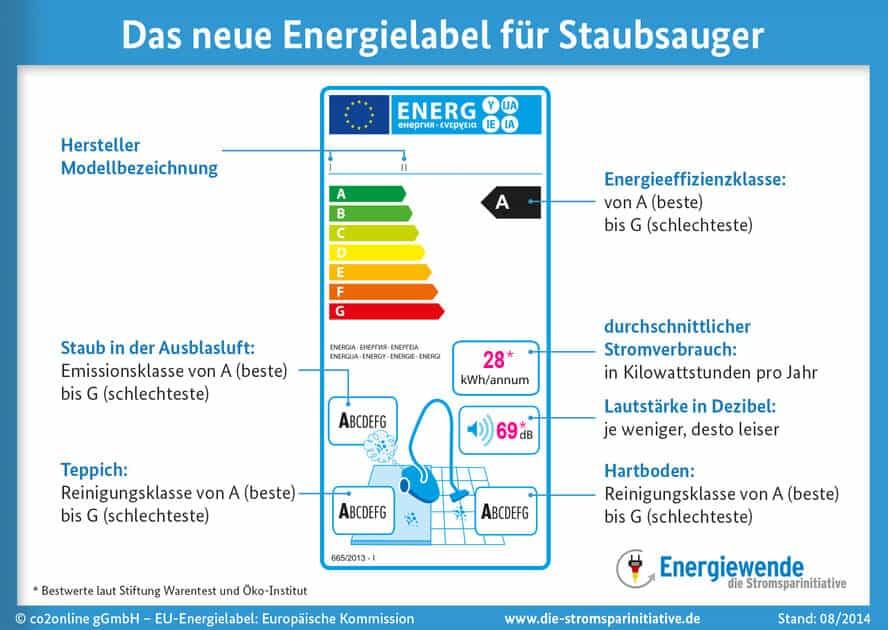 eu energielabel staubsauger infografik
