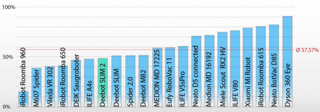 Leistungsskala - Aufgenommene Menge: Deebot SLIM 2 = 48,57%