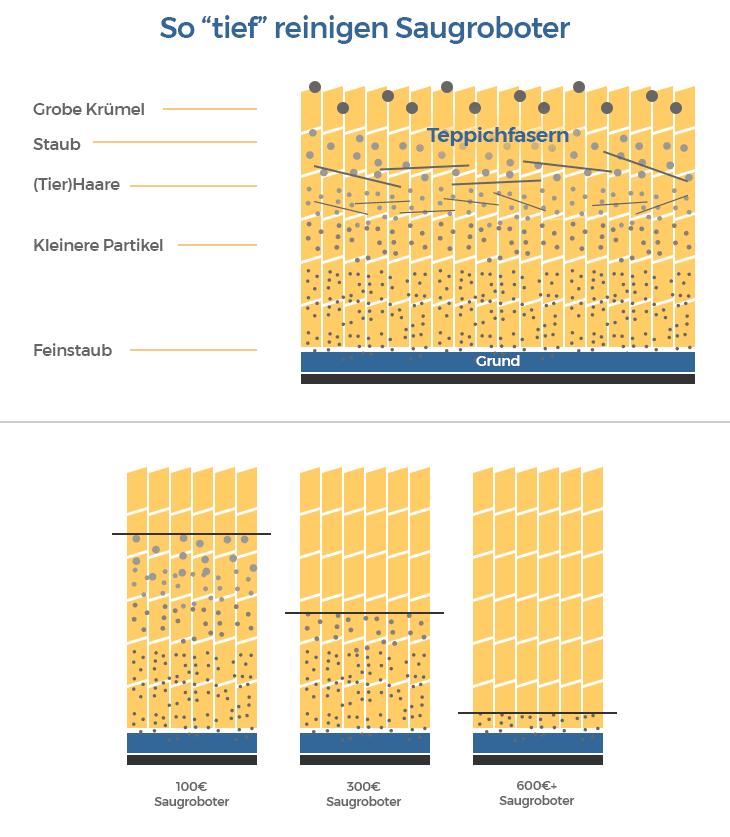 saugroboter saugleistung infografik