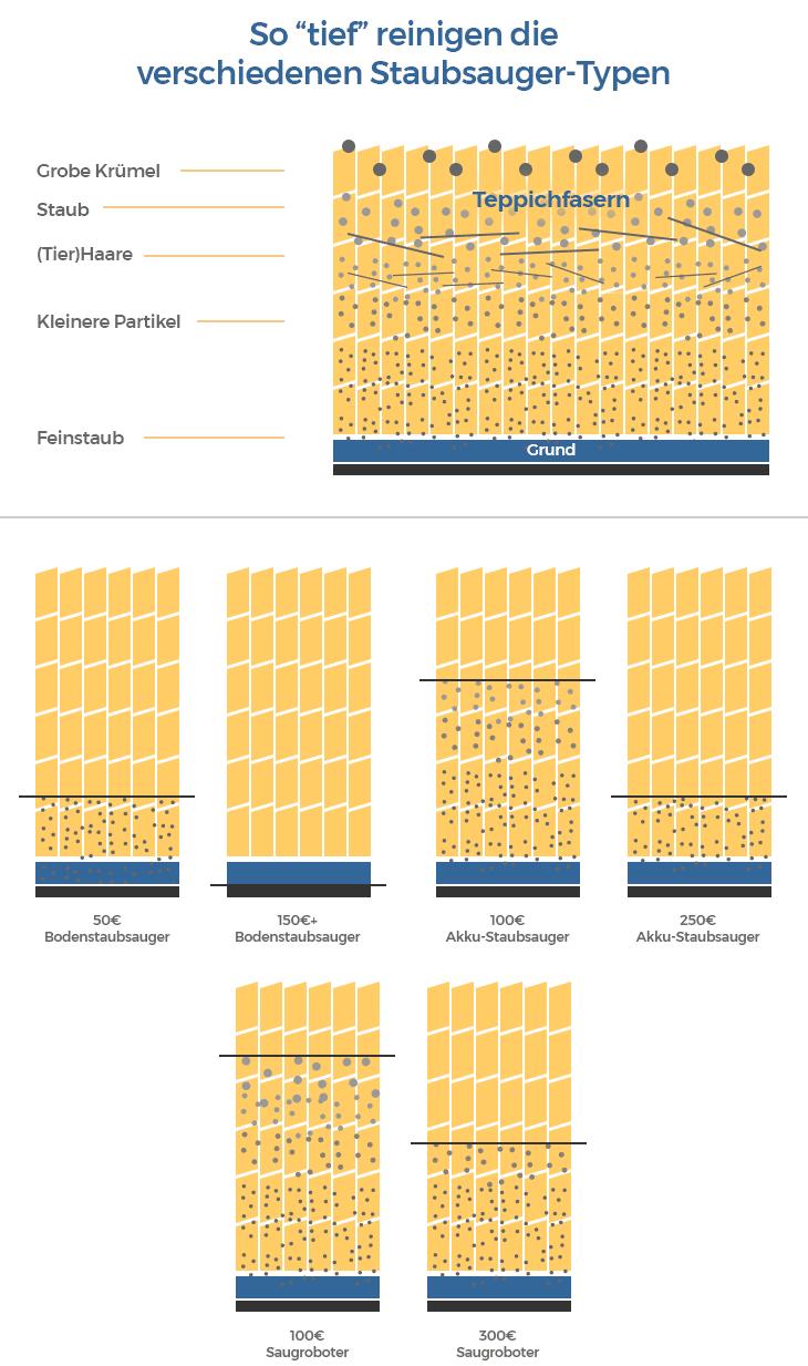 staubsauger saugleistung infografik